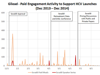 Gilead's orchestrated HCV market development activity