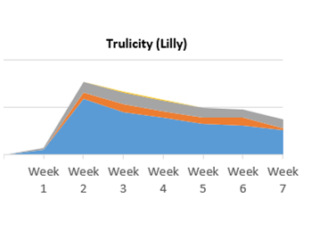 Lilly's endocrinology-centric launch of Trulicity into T2D